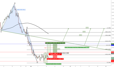 GBPUSD: GBP/USD Bullish Wolfe Wave Pattern & Projected Double Bottom