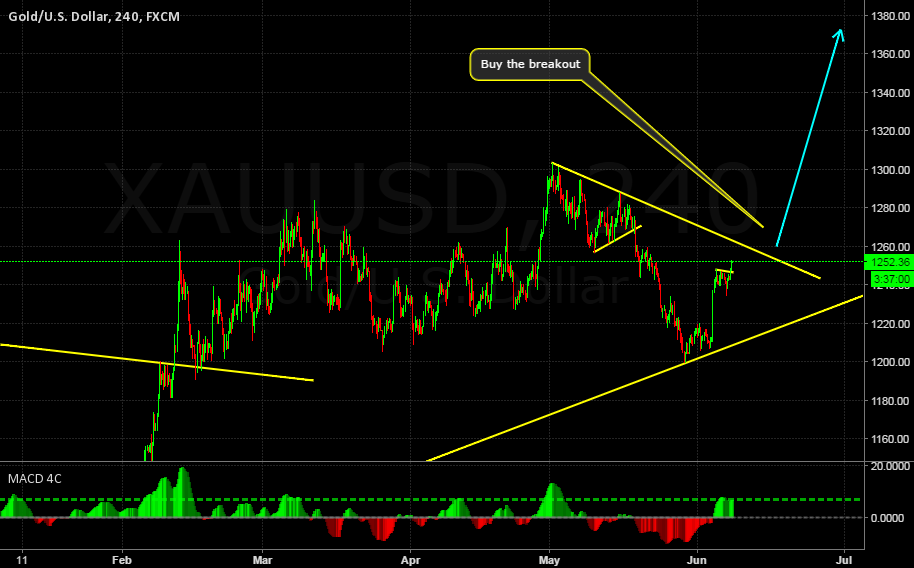 GOLD BUY SETUP