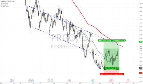 PRGO: Short term target zone reached - Resistance ahead