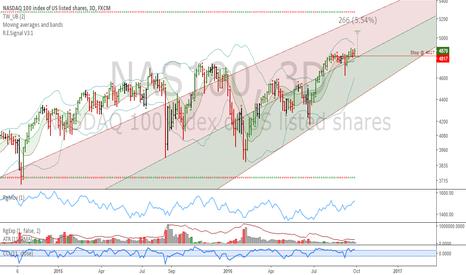 NAS100: NAS100: I'm long the market