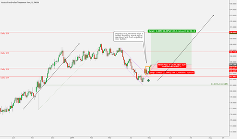 AUDJPY: AUDJPY - An assortment of bullish signals