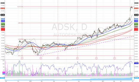 ADSK: $ADSK gone too far hits resis