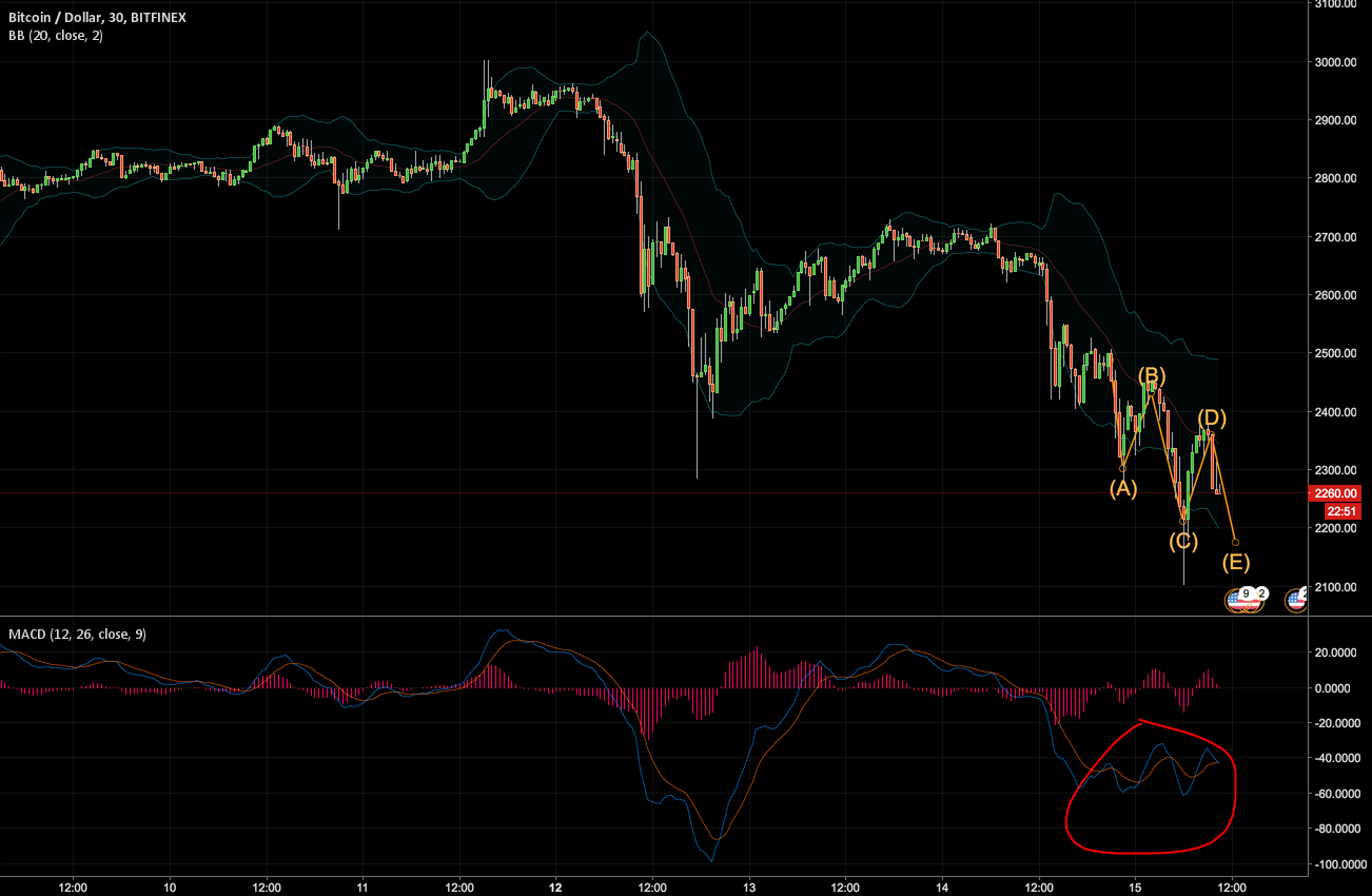 2200 test BTCUSD and trading opp