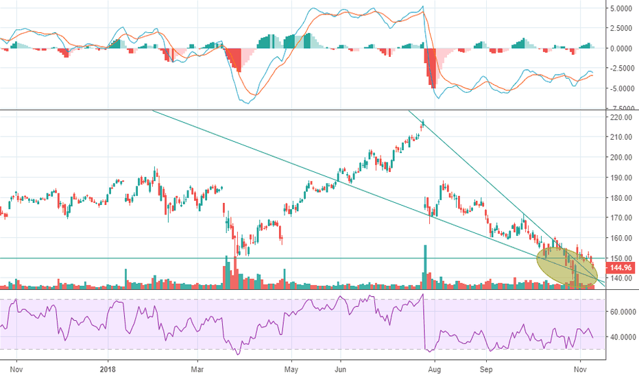 FB: $FB out of that wedge - Should kiss 140$ then UP