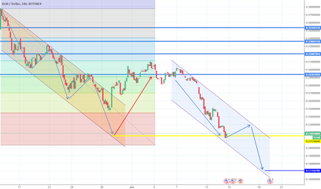 XLMUSD: All targets hit. Expecting further downside. Short.