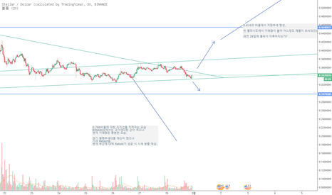 XLMUSD: 스텔라 루멘(XLM) / 비트코인(BTC)