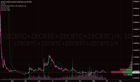 (ZECBTC+ZECBTC+ZECBTC+ZECBTC)/4: 1 BTC = 0.5 ZEC