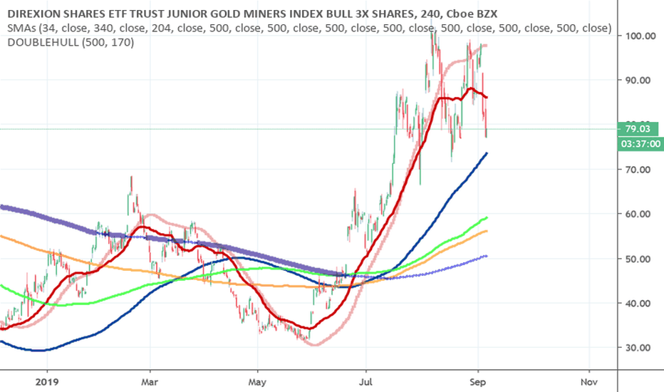 JNUG Stock Price and Chart — AMEX:JNUG — TradingView