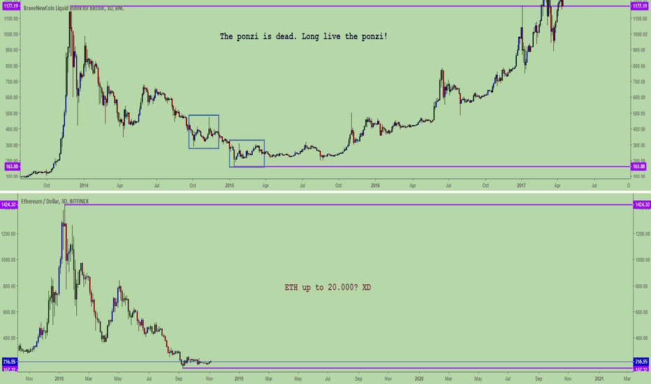 ETHUSD: Am I seeing double here? XD