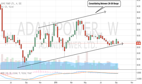 ADANIPOWER: Adani Power - Consolidating