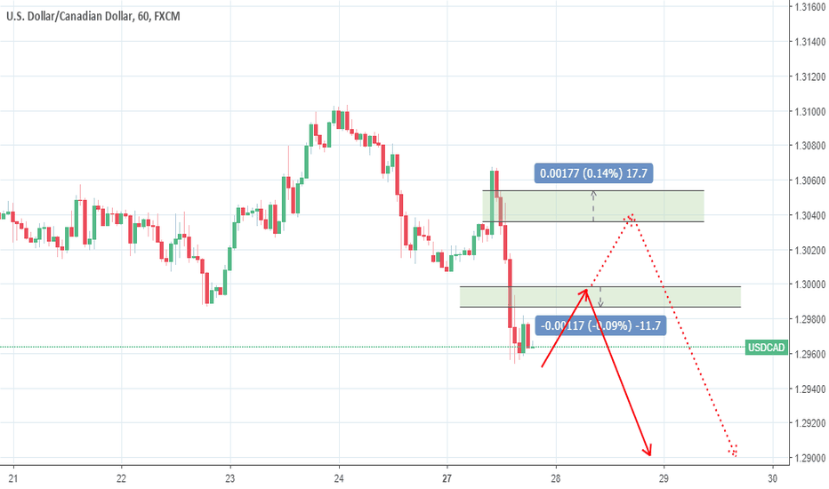 USDCAD: USD/CAD after reaching our target, look for new entry