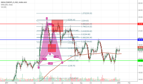 INDIACEM: Long India cement target 220