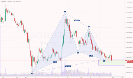 DGBBTC: $DGB/ $BTC 4H: Price inside bullish Gartley's PRZ