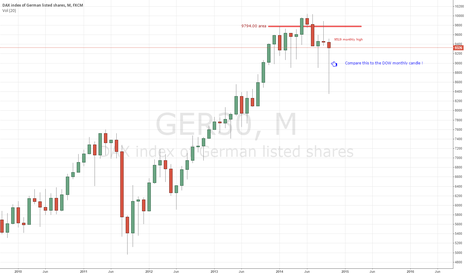 GER30: GER30 - Monthly Candle View