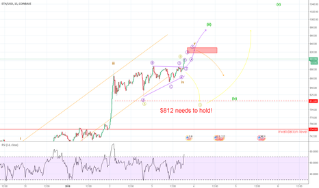 ETHUSD: Ethereum Will Shoot Higher