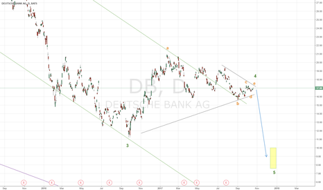 DB: Possible triangle in Deutsche, pending w5 down