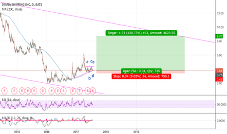 DSX: Defying pattens, taking a long with a tight stop loss