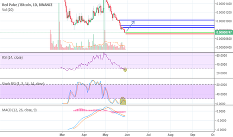 RPXBTC: RPXBTC possible LONG opportunity !