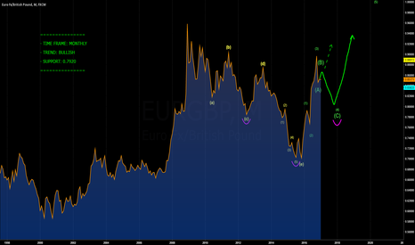 EURGBP: [EURGBP] CORRECTIVE STRUCTURE IN PLAY?