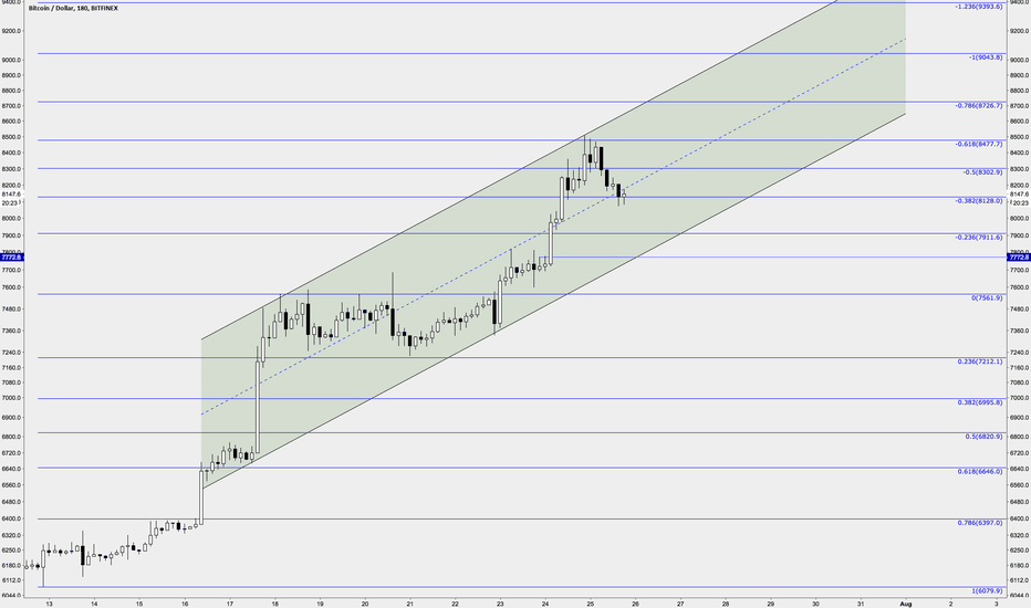 BTCUSD: Bitcoin's channel and S/R