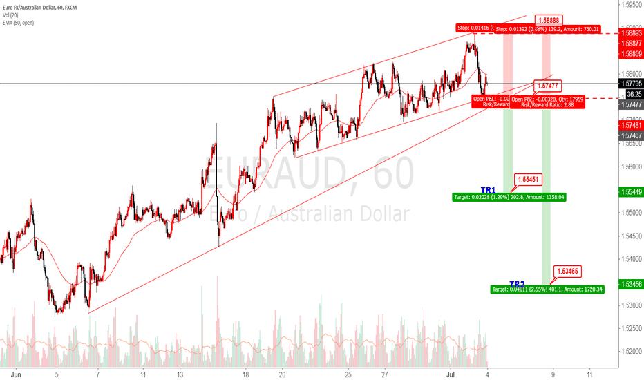 EURAUD: EURAUD sell stop 1.57477