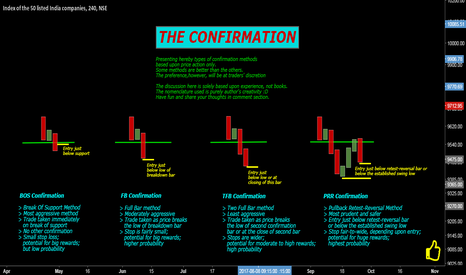NIFTY: THE CONFIRMATION