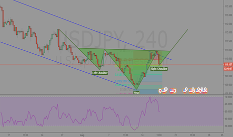 USDJPY: USDJPY 240min Analysis