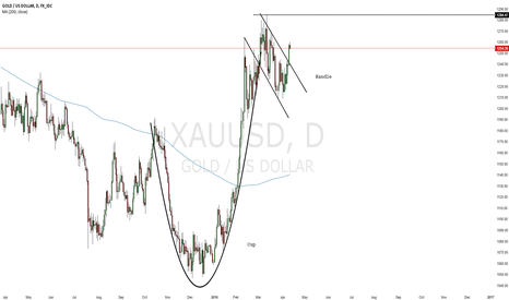 XAUUSD: Gold Making a Possible Bottom