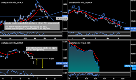 EURCAD: EUR.CAD - Continued EUR Weakness Expected