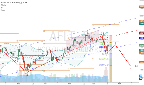 AFLT: аэрофлот