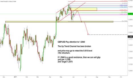 GBPUSD: GBPUSD Pay attention to 1.2940 (Shorting opportunity)