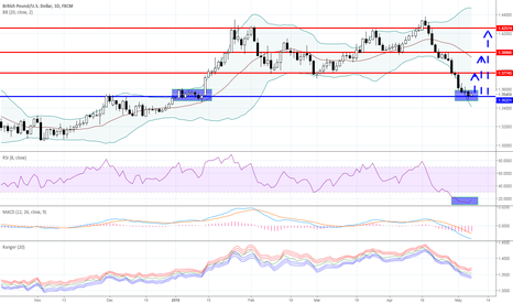 GBPUSD: Longs in GBPUSD are more and more attractive
