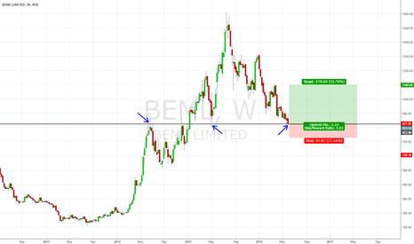 BEML: BEML at Major support