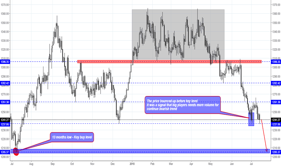 GOLD: XAU/USD Gold weekly overview