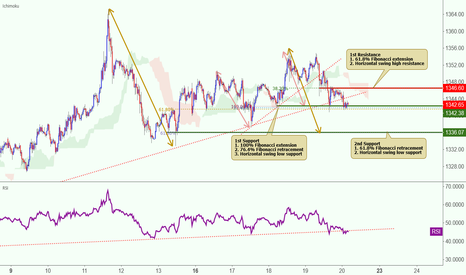 XAUUSD: XAUUSD broke out of its ascending support line!