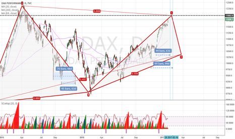 DAX: DAX nearing short zone in Time&Price