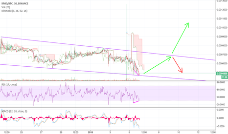 KMDBTC: KMD pronto per la big move