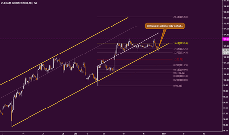 DXY: DXY break its uptrend in 4H...