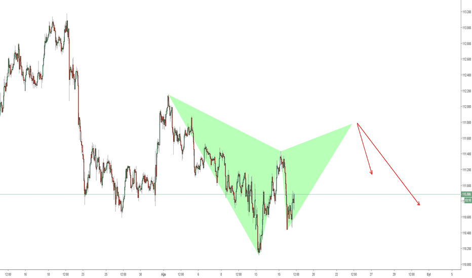 USDJPY: USDJPY - H1 - GARTLEY