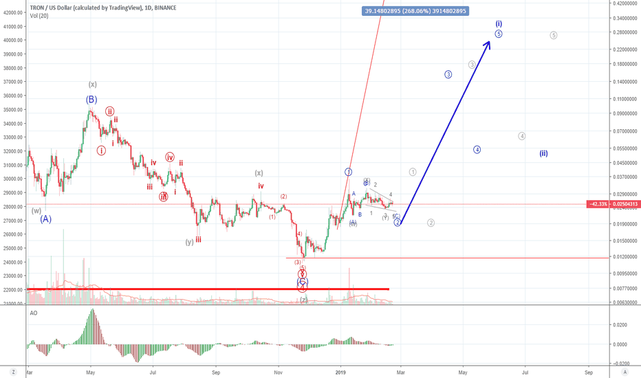 TRXUSD: Update to TRX