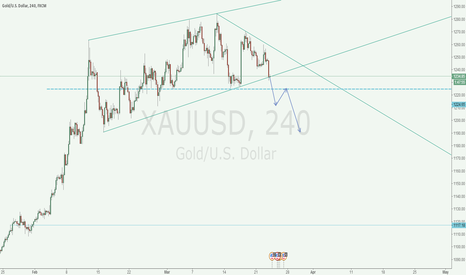 XAUUSD: short xauusd when break th angle and pull back