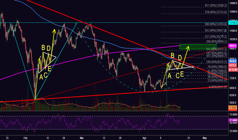 BTCUSD: [BTC] Bullish Fractals on Collision Course with 200-D SMA?