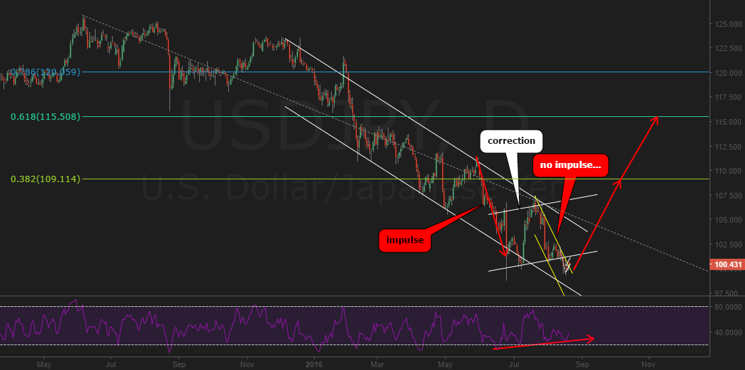 usdjpy failed impulse