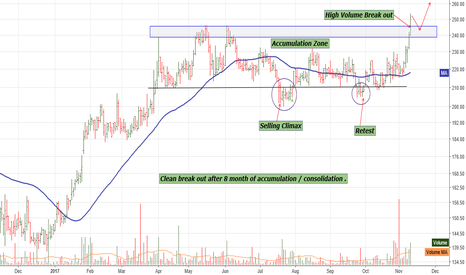 CROMPTON: Clean break out after 8 month of accumulation / consolidation .
