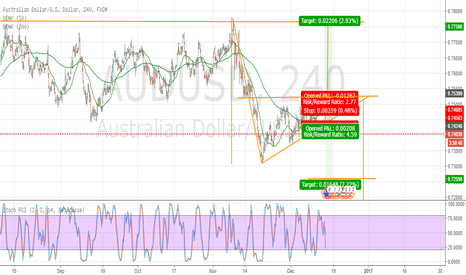 AUDUSD: AU activated