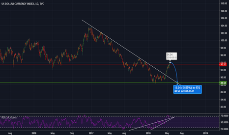 DXY: DXY short (for long term)