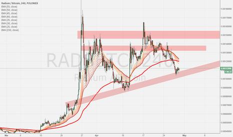 RADSBTC: RADS/BTC Formation long