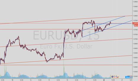 EURUSD: EURO 15 M