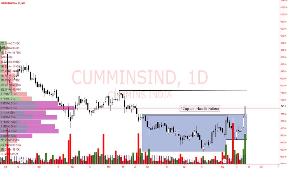CUMMINSIND: Cumminsind- Cup and Handle Pattern