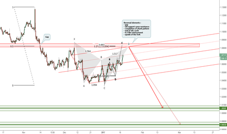 EURUSD: EURUSD : end of the correction @ 1.08 - 1.085